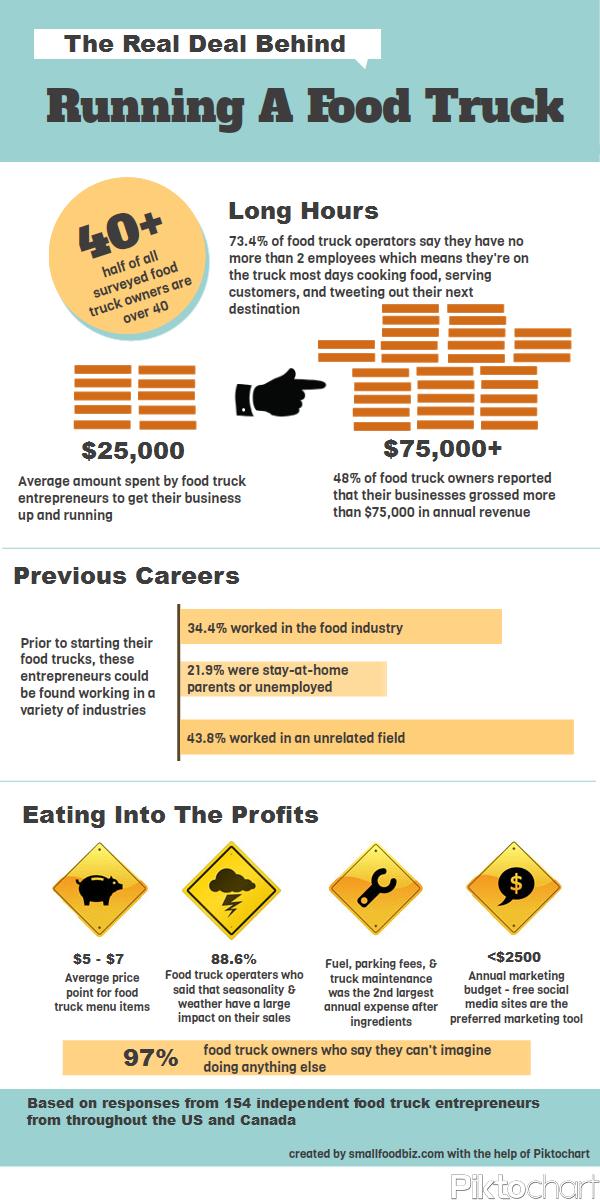 Confira o perfil do empreendedor de food trucks e outros dados sobre o setor