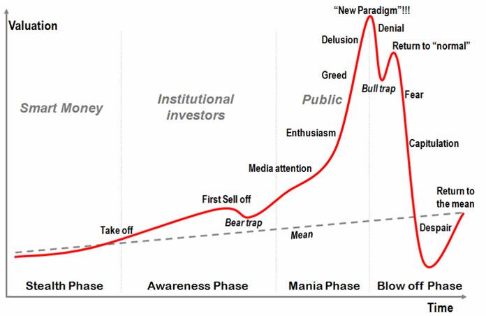 Etapas das bolhas de negócios online